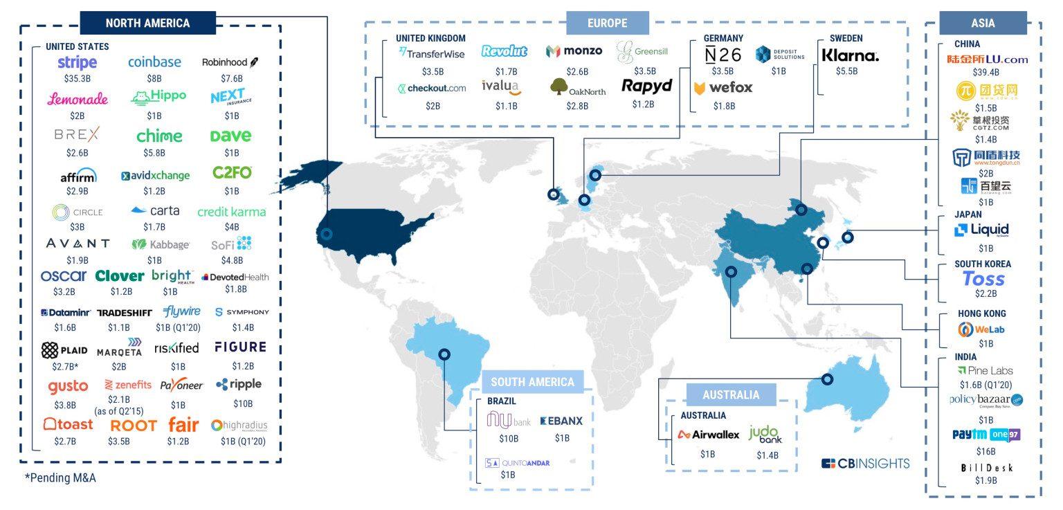 Fintech стартапите собраа 34 милијарди американски долари во 2019 година