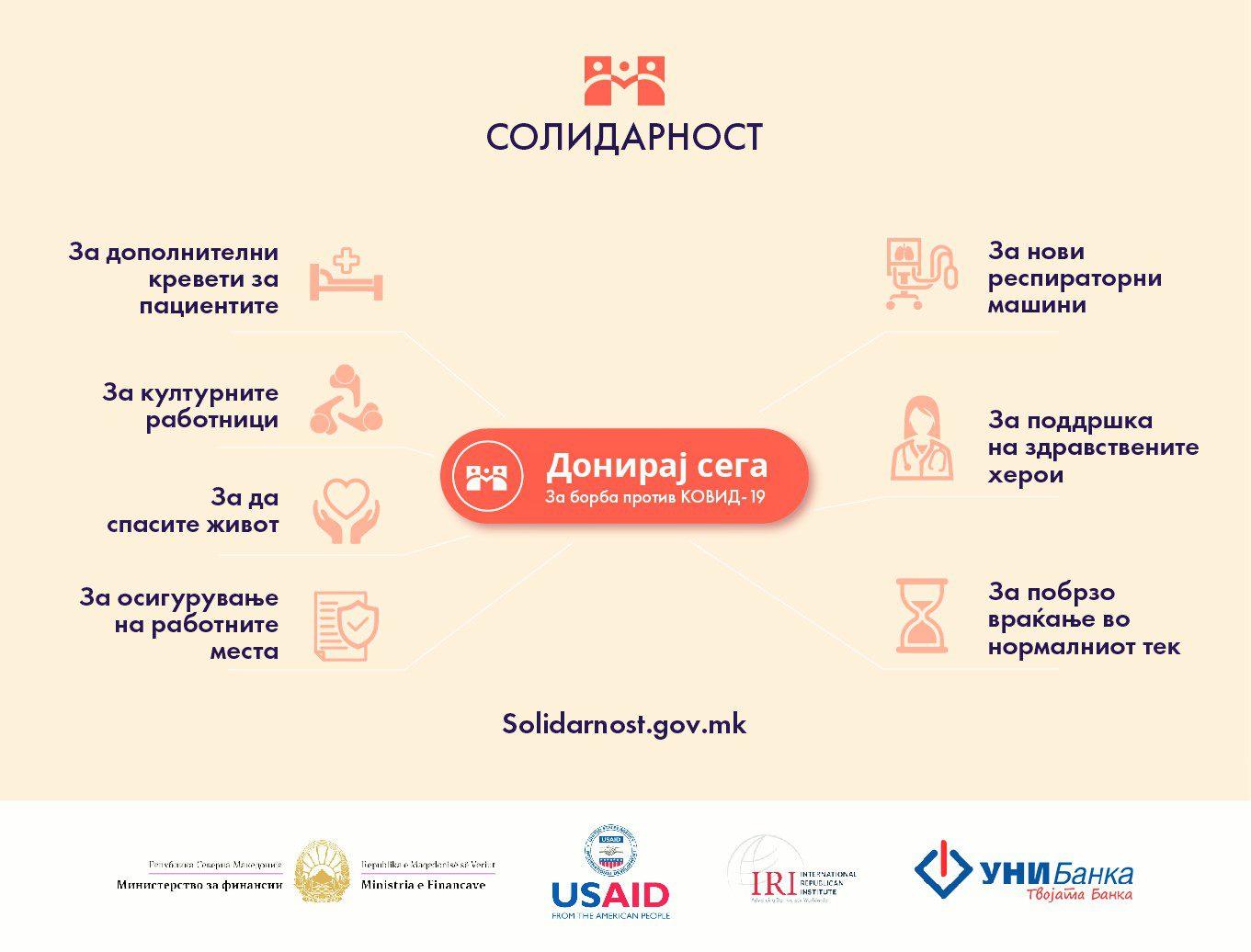 Каде одат донираните средства од веб-платформата solidarnost.gov.mk?