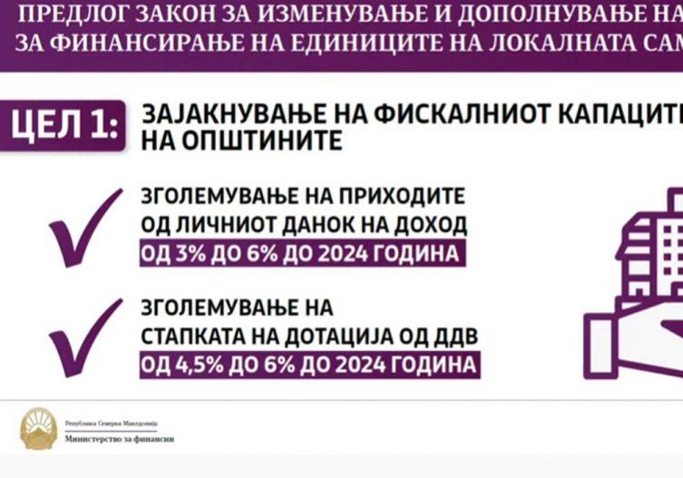 За општините повеќе пари од ДДВ и од персоналниот данок на доход